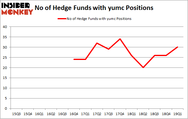 No of Hedge Funds with YUMC Positions