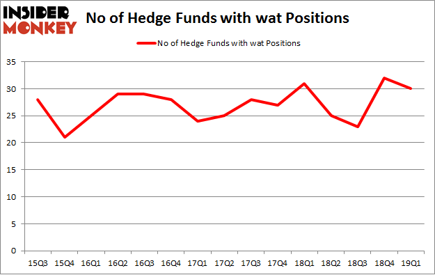 No of Hedge Funds with WAT Positions