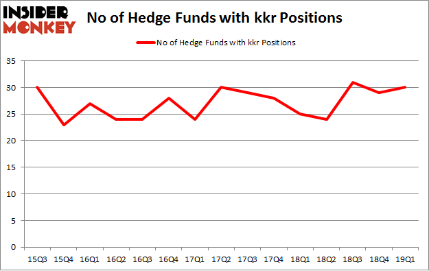 No of Hedge Funds with KKR Positions