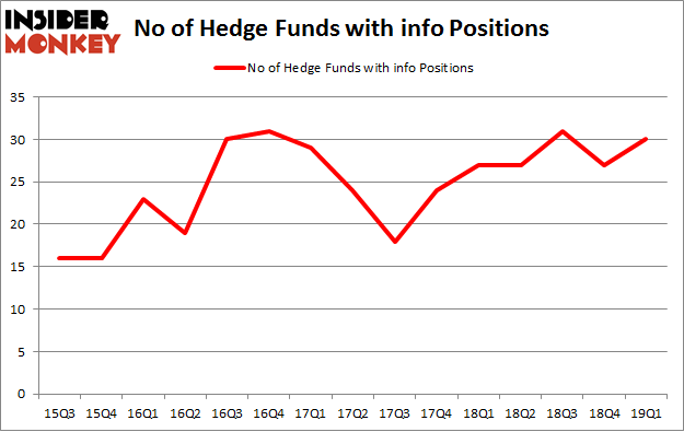 No of Hedge Funds with INFO Positions