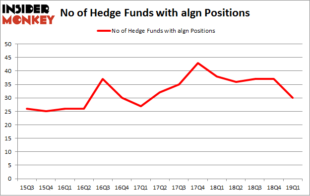 No of Hedge Funds with ALGN Positions