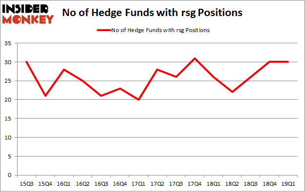No of Hedge Funds with RSG Positions