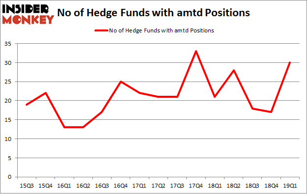 No of Hedge Funds with AMTD Positions