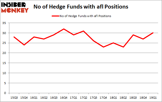 No of Hedge Funds with AFL Positions