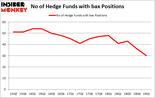 No of Hedge Funds with BAX Positions