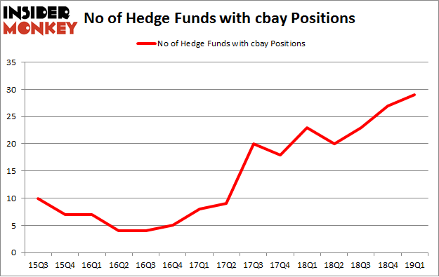 No of Hedge Funds with CBAY Positions