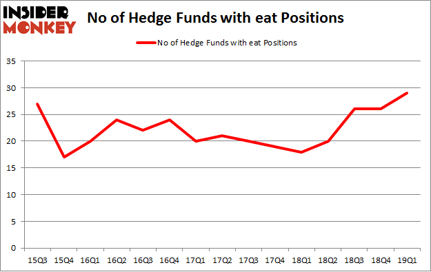 No of Hedge Funds with EAT Positions