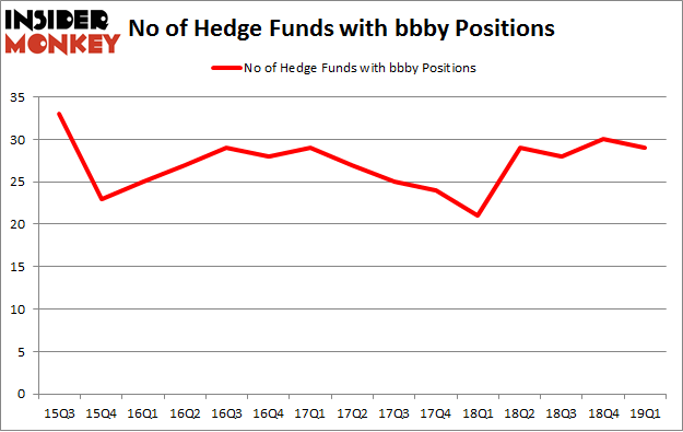 No of Hedge Funds with BBBY Positions