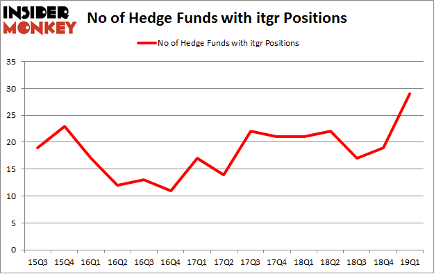 No of Hedge Funds with ITGR Positions