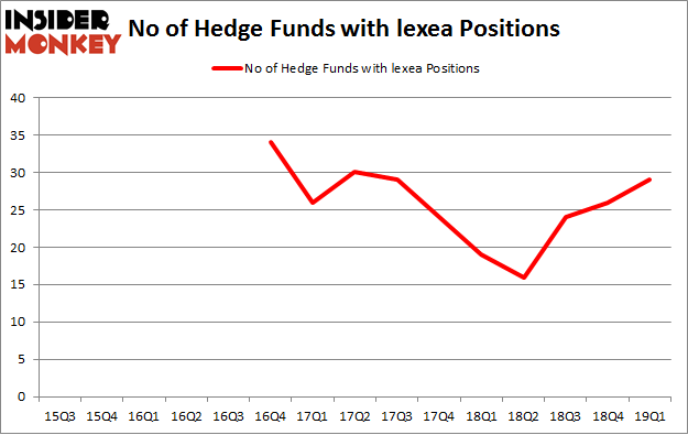 No of Hedge Funds with LEXEA Positions