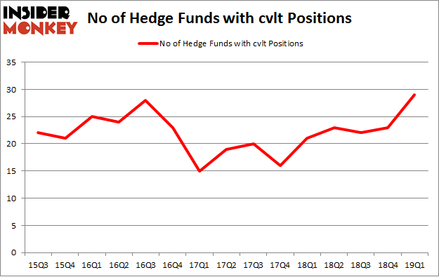 No of Hedge Funds with CVLT Positions