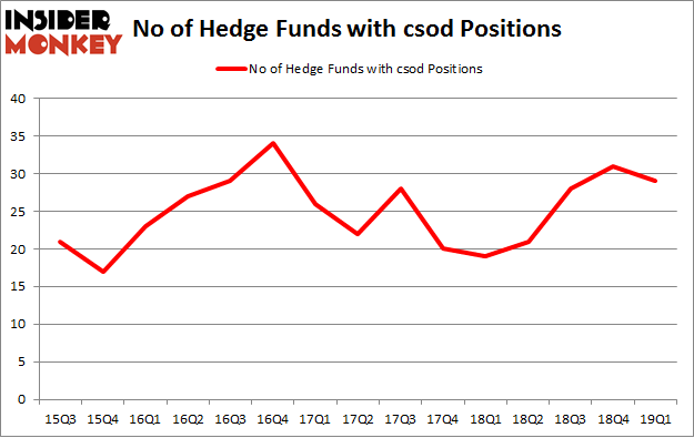 No of Hedge Funds with CSOD Positions
