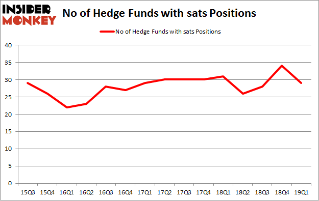 No of Hedge Funds with SATS Positions