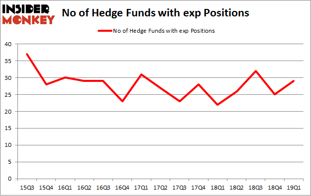 No of Hedge Funds with EXP Positions