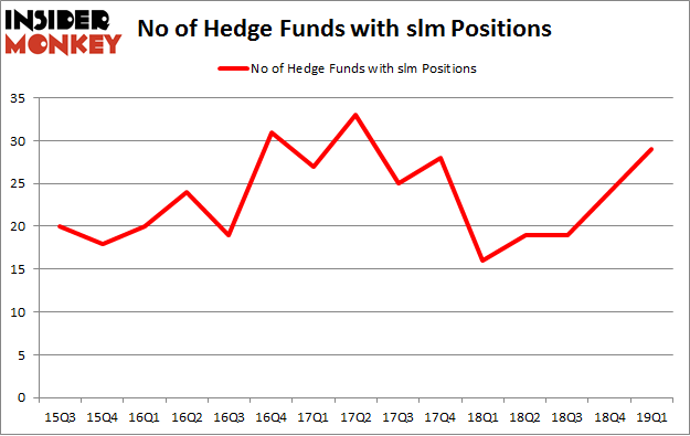 No of Hedge Funds with SLM Positions
