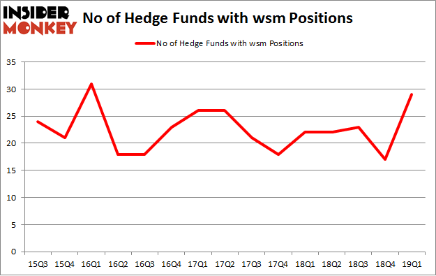 No of Hedge Funds with WSM Positions