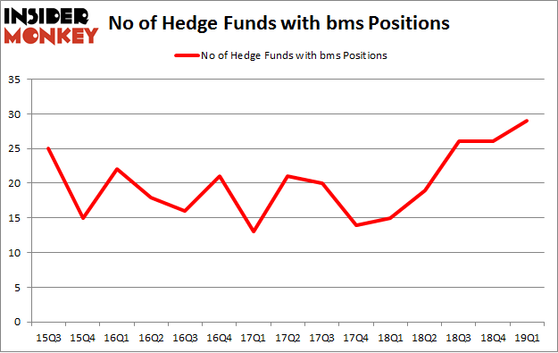 No of Hedge Funds with BMS Positions