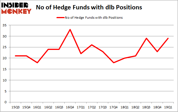 No of Hedge Funds with DLB Positions