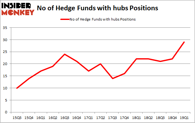 No of Hedge Funds with HUBS Positions