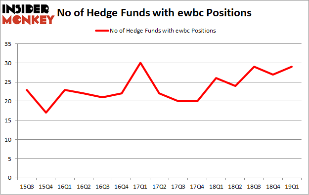 No of Hedge Funds with EWBC Positions