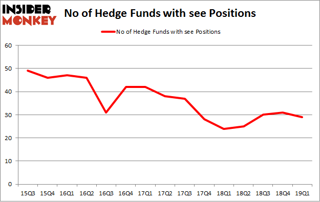 No of Hedge Funds with SEE Positions