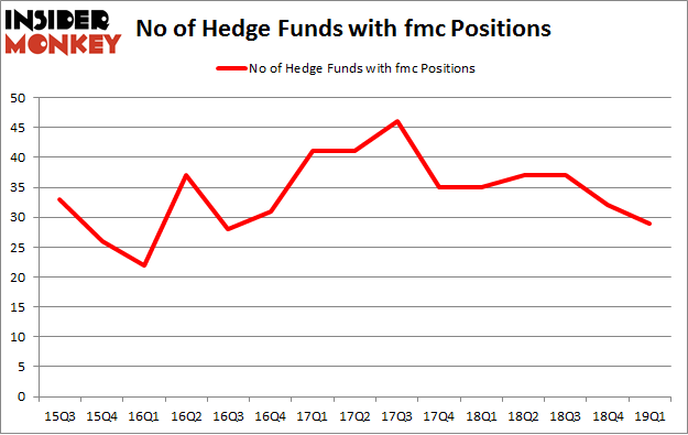 No of Hedge Funds with FMC Positions