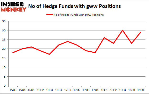 No of Hedge Funds with GWW Positions