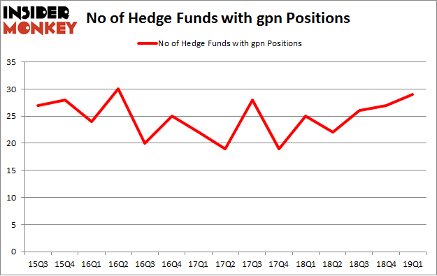 No of Hedge Funds with GPN Positions