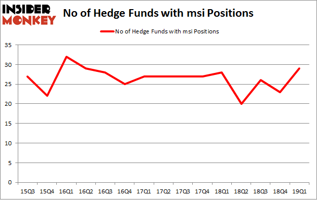 No of Hedge Funds with MSI Positions