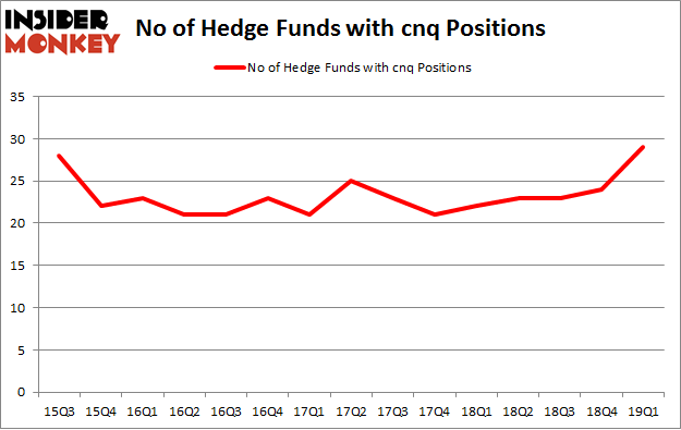 No of Hedge Funds with CNQ Positions