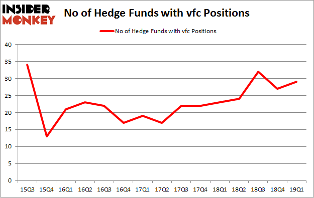 No of Hedge Funds with VFC Positions