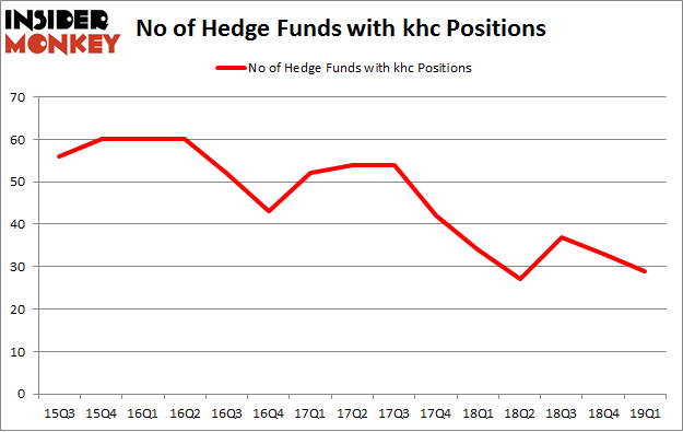 No of Hedge Funds with KHC Positions