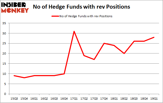 No of Hedge Funds with REV Positions