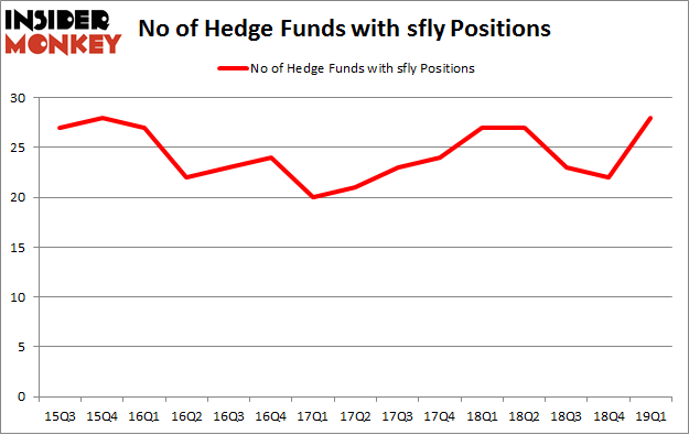 No of Hedge Funds with SFLY Positions