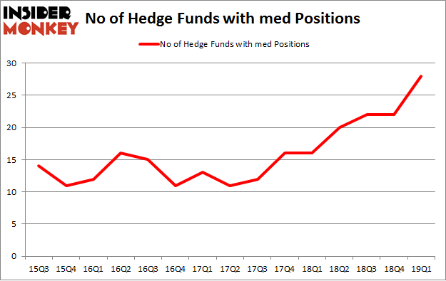 No of Hedge Funds with MED Positions