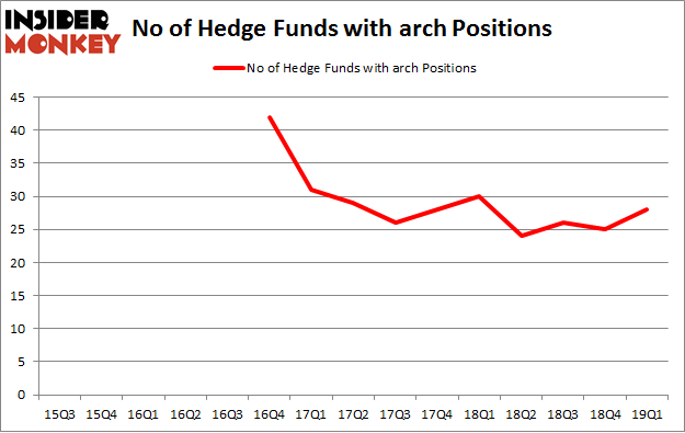 No of Hedge Funds with ARCH Positions