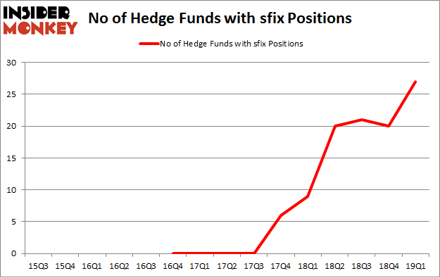 No of Hedge Funds with SFIX Positions