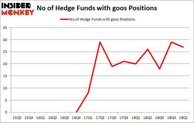 No of Hedge Funds with GOOS Positions