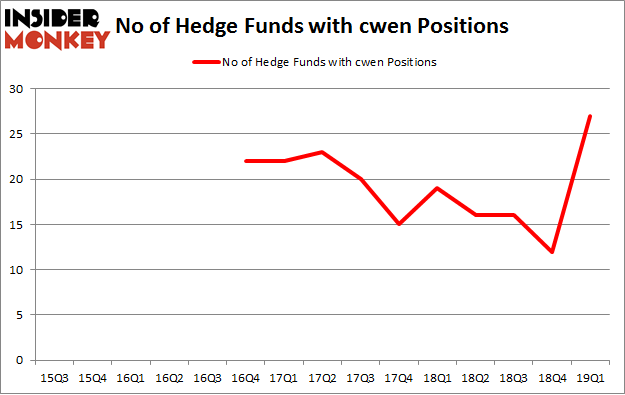 No of Hedge Funds with CWEN Positions