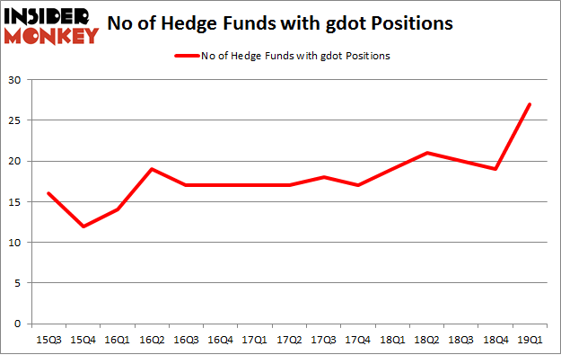 No of Hedge Funds with GDOT Positions
