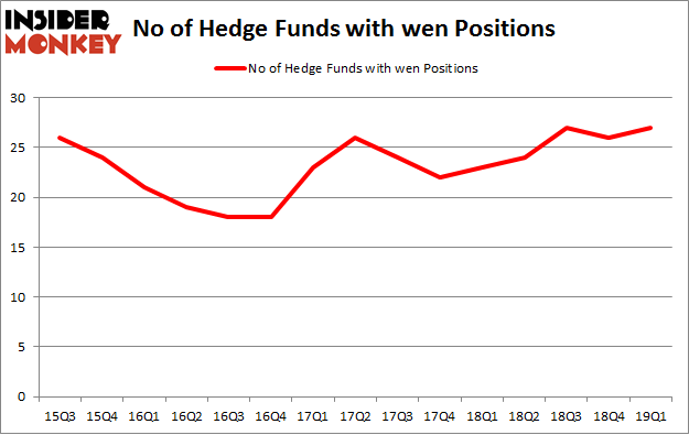 No of Hedge Funds with WEN Positions