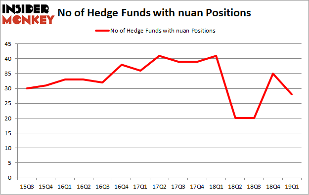 No of Hedge Funds with NUAN Positions