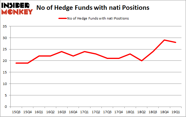 No of Hedge Funds with NATI Positions