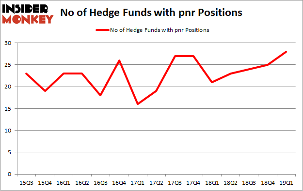 No of Hedge Funds with PNR Positions
