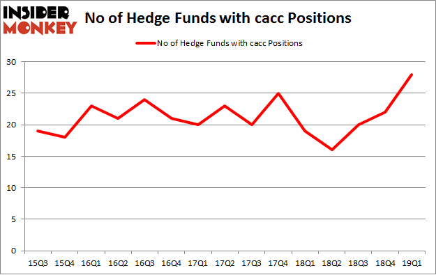 No of Hedge Funds with CACC Positions