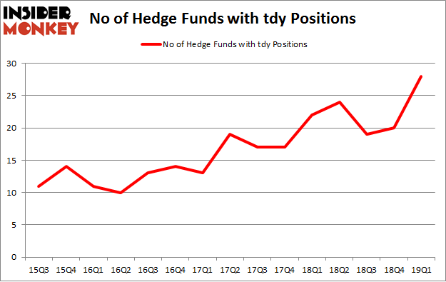 No of Hedge Funds with TDY Positions