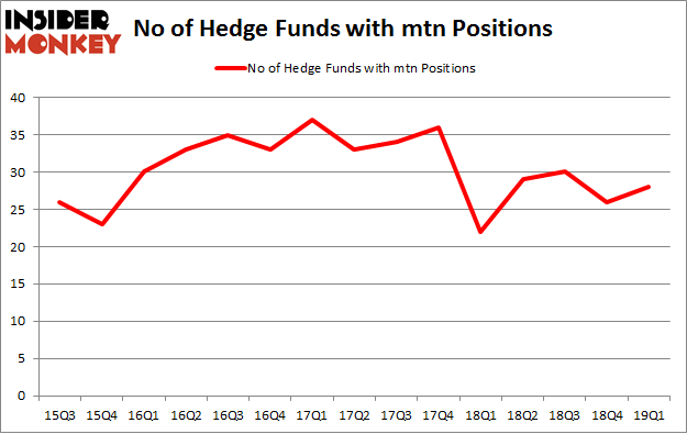 No of Hedge Funds with MTN Positions