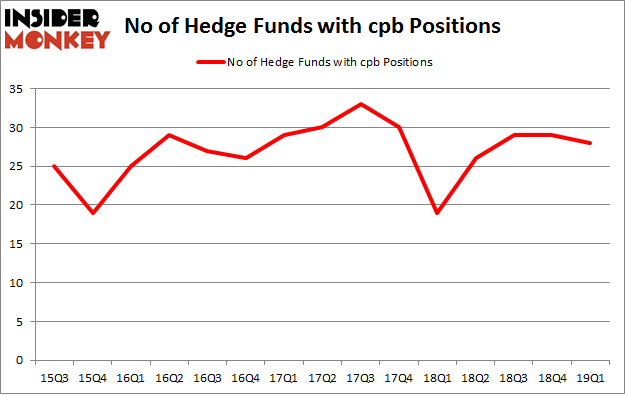 No of Hedge Funds with CPB Positions
