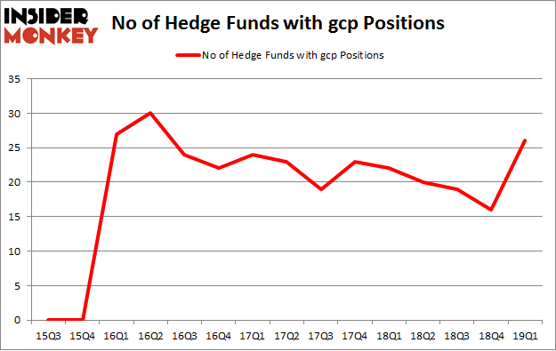 No of Hedge Funds with GCP Positions