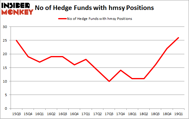 No of Hedge Funds with HMSY Positions